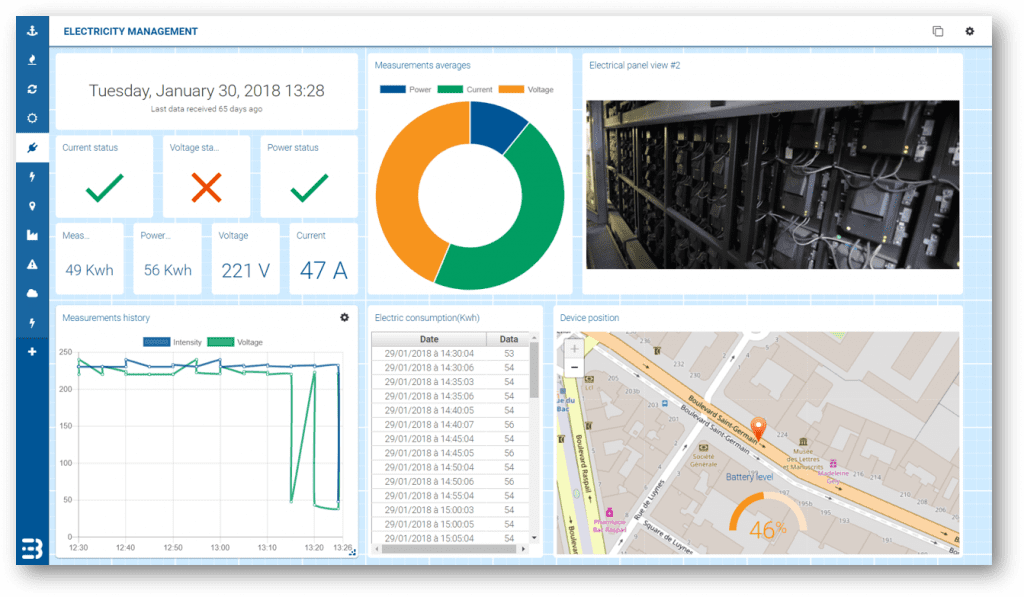 Busit Smart Building IoT Application dashboard