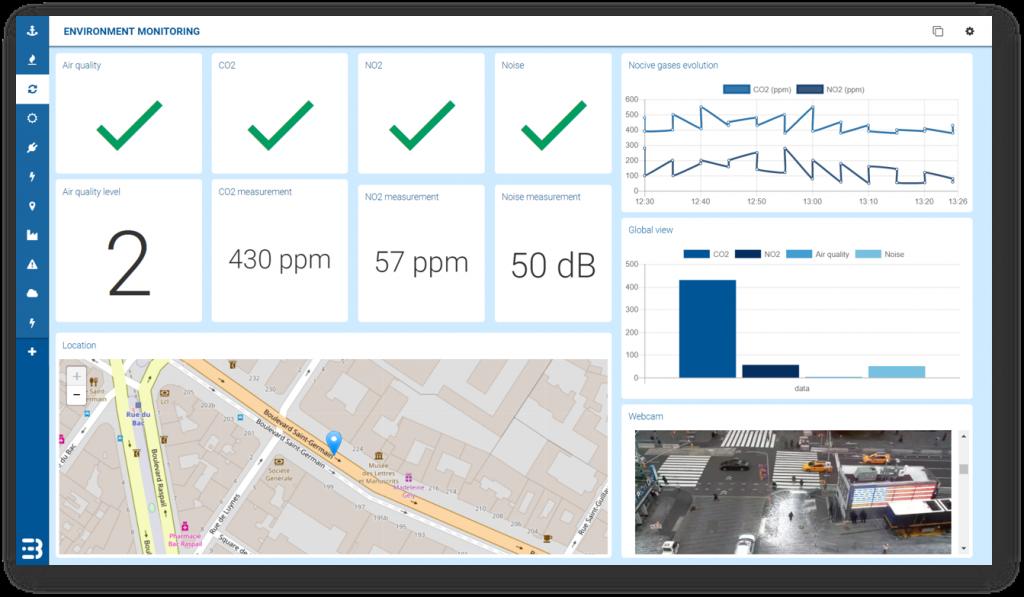 Busit Smart City IoT Application dashboard