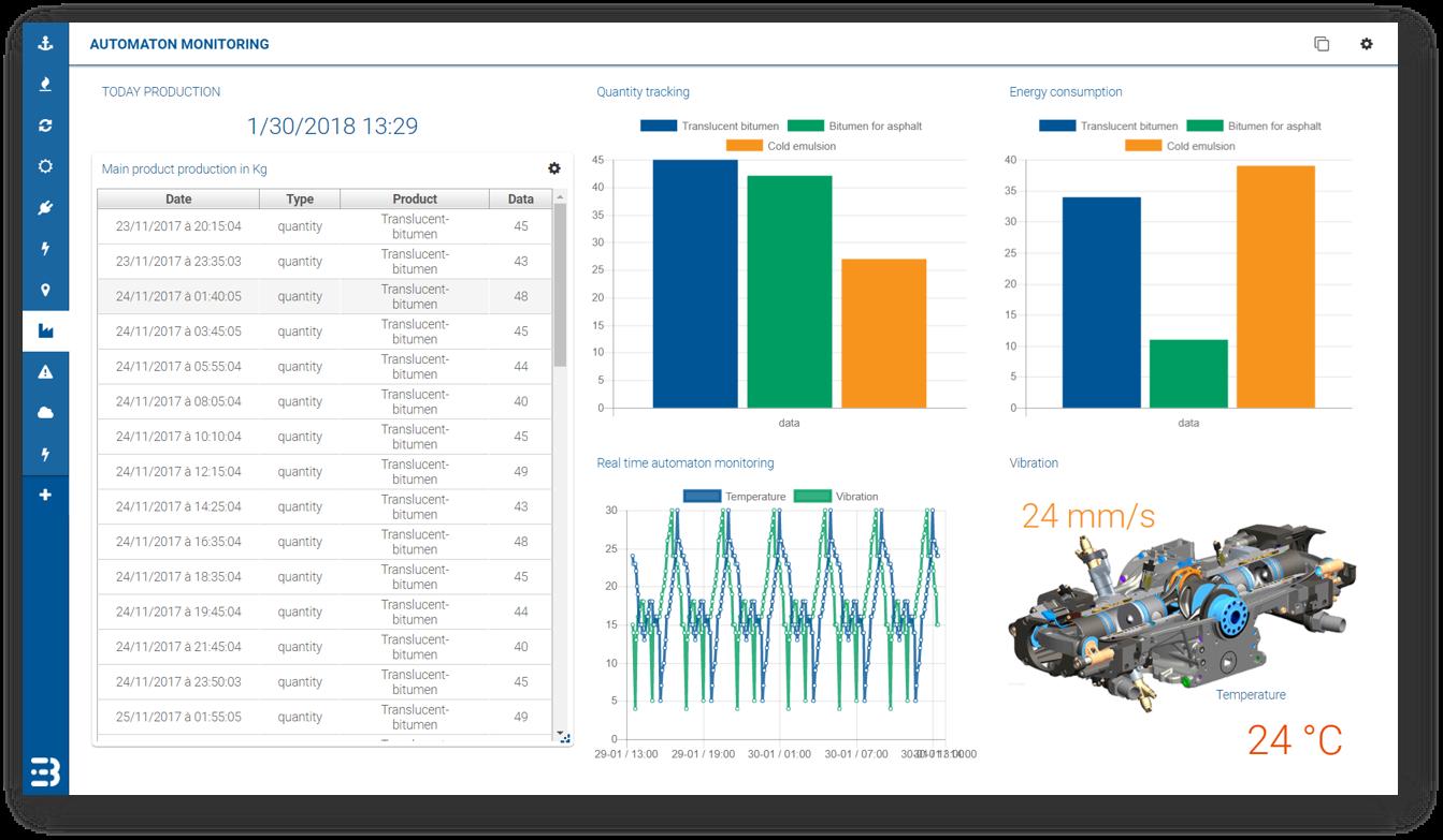 Busit Smart Industry IoT Application Dashboard