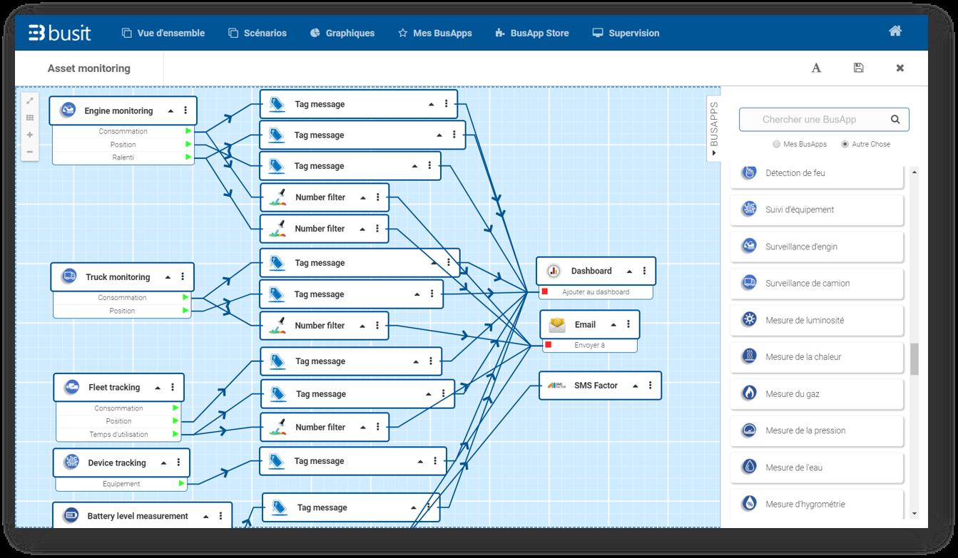 Busit Smart Logistics IoT Process